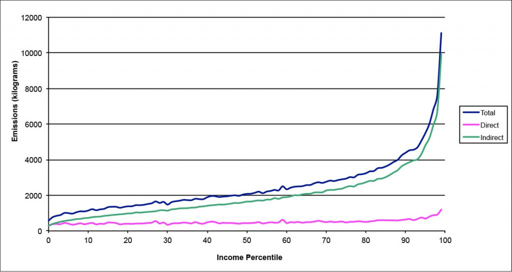 01-emissions-by-income