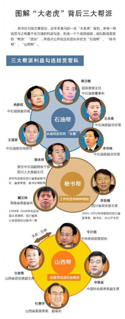 'Three Notorious Factions': the 'Petroleum Faction' in the blue circle, the 'Secretary Faction' in brown, and 'Shanxi Faction' in yellow Image: zhiyin.cn