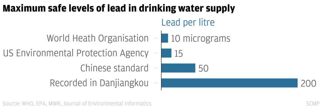 Lead levels in Danjiangkou reservoir, 2007–2010 Source: WHO, EPA, MWR, Journal of Environmental Informatics